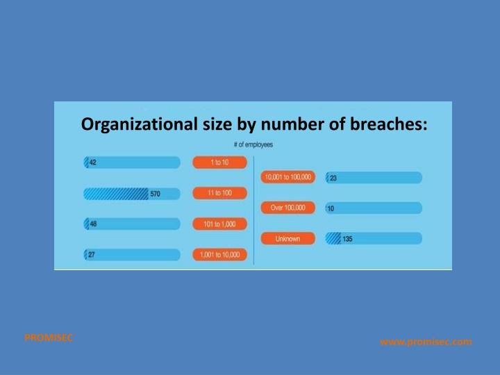 Organizational size by number of breaches: