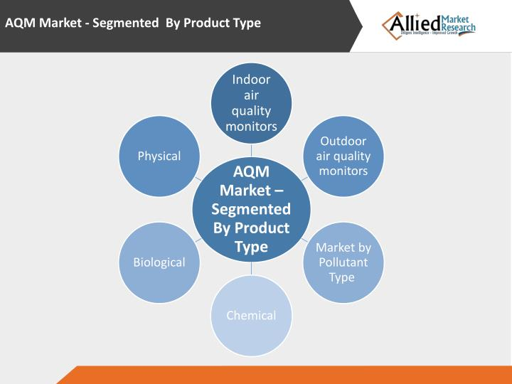 AQM Market - Segmented
