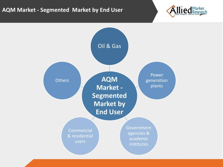 AQM Market - Segmented  Market by End User
