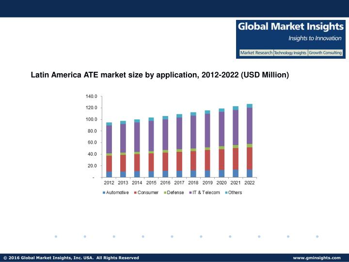 Latin America ATE market size by application, 2012-2022 (USD Million)