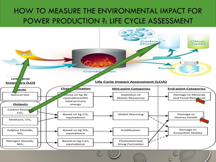 HOW TO MEASURE THE ENVIRONMENTAL IMPACT FOR