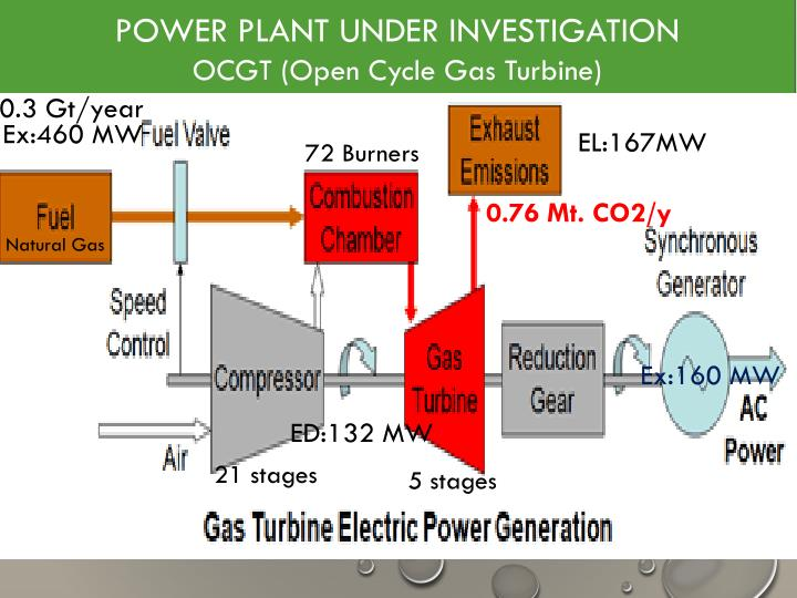 POWER PLANT UNDER INVESTIGATION