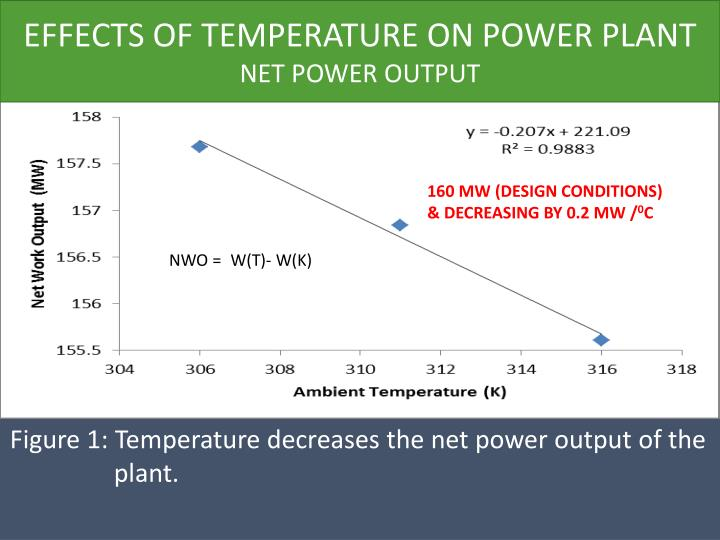 EFFECTS OF TEMPERATURE ON POWER PLANT