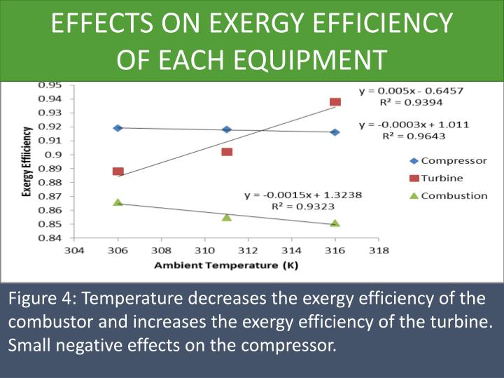 EFFECTS ON EXERGY EFFICIENCY
