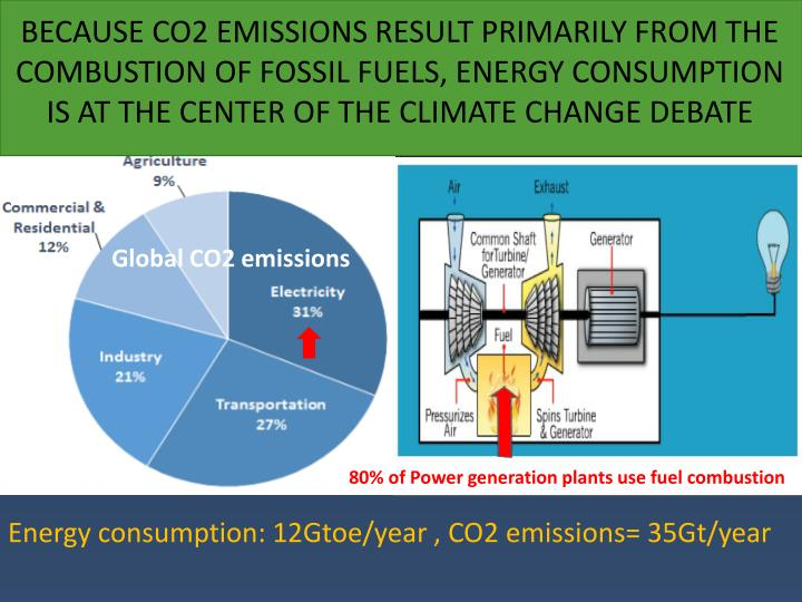 BECAUSE CO2 EMISSIONS RESULT PRIMARILY FROM THE