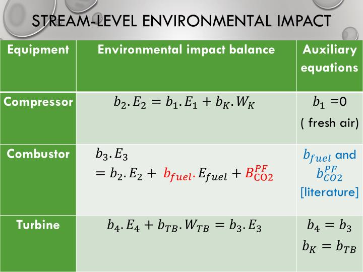STREAM-LEVEL ENVIRONMENTAL IMPACT