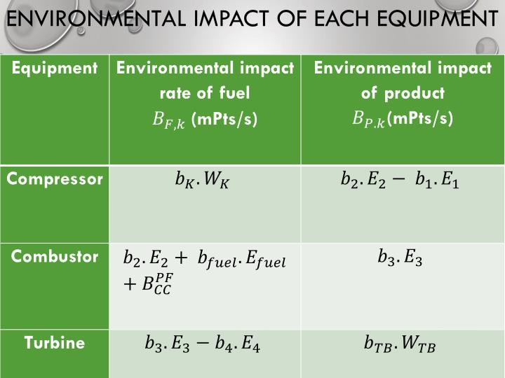 ENVIRONMENTAL IMPACT OF EACH EQUIPMENT