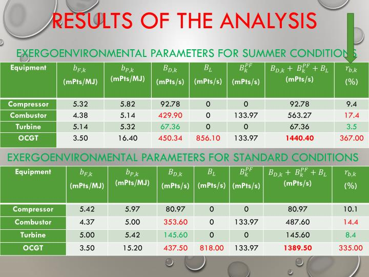 RESULTS OF THE ANALYSIS