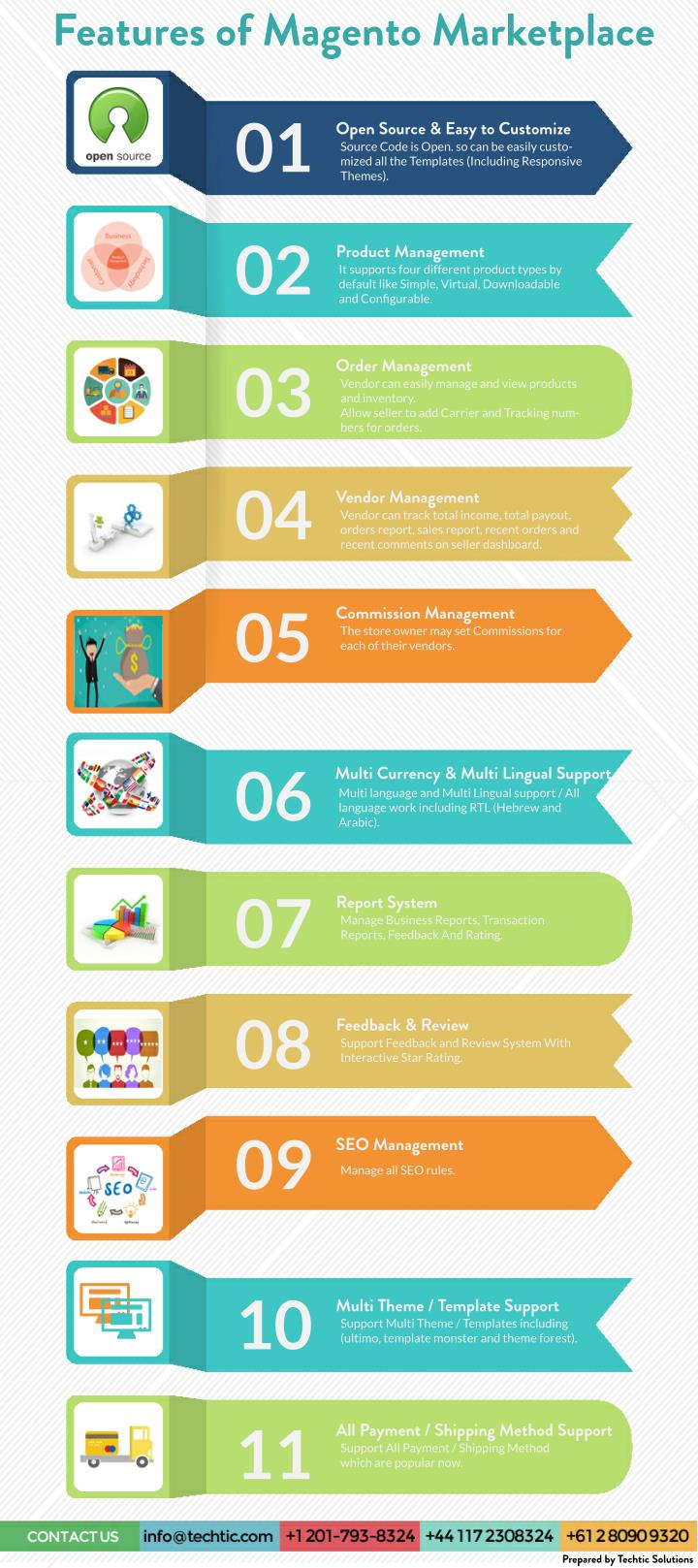Features of Magento Marketplace