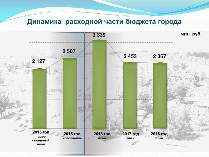 Динамика  расходной части бюджета города