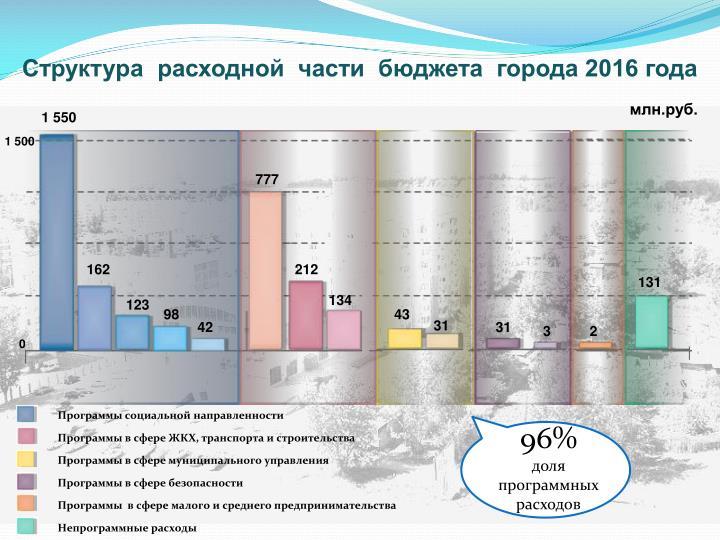 Структура  расходной  части  бюджета  города 2016 года
