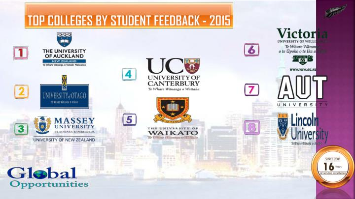 Top Colleges by Student Feedback - 2015