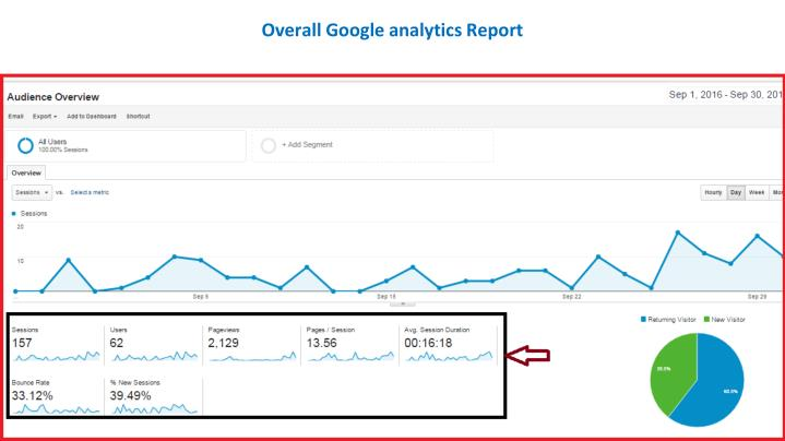 Overall Google analytics Report