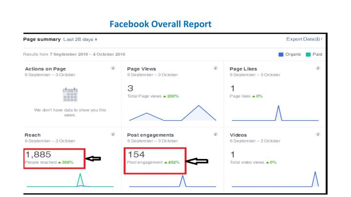 Facebook Overall Report