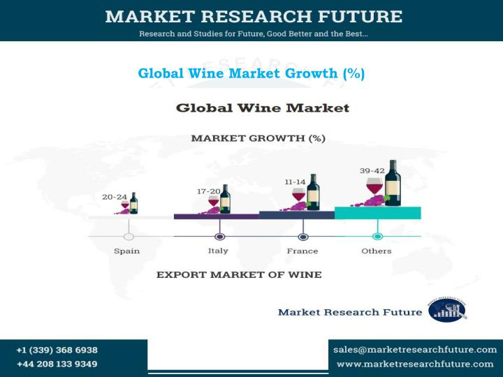 Global wine market growth