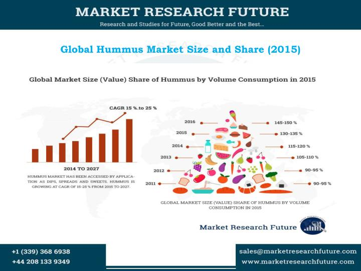 Global hummus market size and share 2015