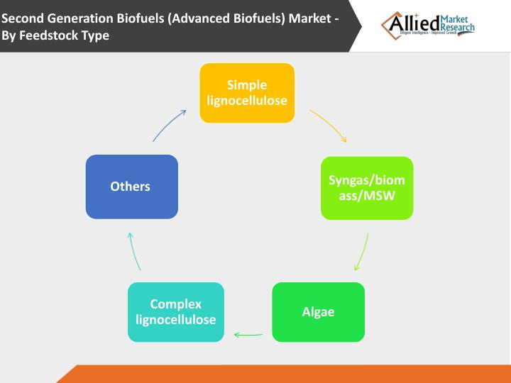 Second Generation Biofuels (Advanced Biofuels) Market -