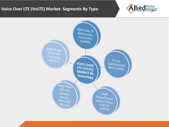 Voice Over LTE (VoLTE) Market-
