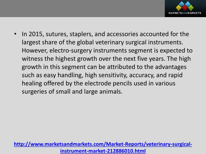 In 2015, sutures, staplers, and accessories accounted for the largest share of the global veterinary surgical instruments. However, electro-surgery instruments segment is expected to witness the highest growth over the next five years. The high growth in this segment can be attributed to the advantages such as easy handling, high sensitivity, accuracy, and rapid healing offered by the electrode pencils used in various surgeries of small and large animals.