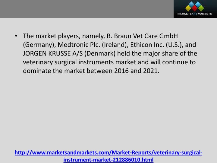 The market players, namely, B. Braun Vet Care GmbH (Germany), Medtronic Plc. (Ireland), Ethicon Inc. (U.S.), and JORGEN KRUSSE A/S (Denmark) held the major share of the veterinary surgical instruments market and will continue to dominate the market between 2016 and 2021.