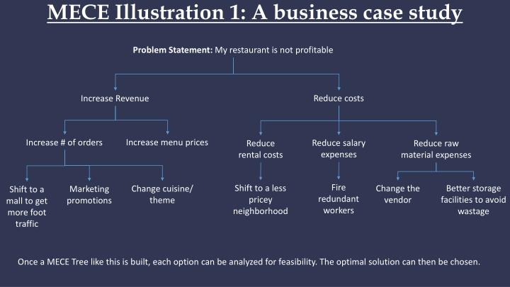MECE Illustration 1: A business case study