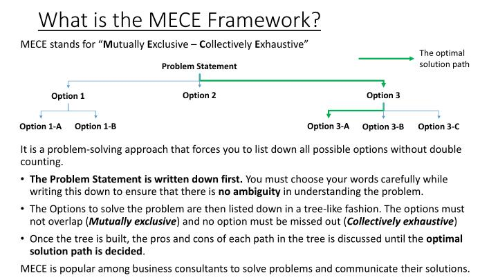 What is the MECE Framework?