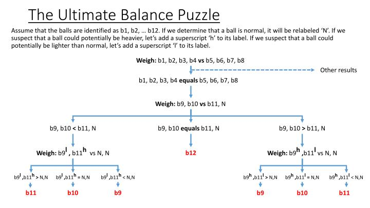 The ultimate balance puzzle