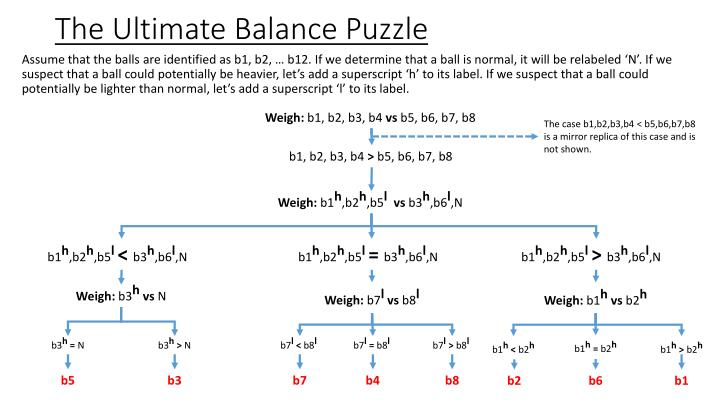The ultimate balance puzzle1