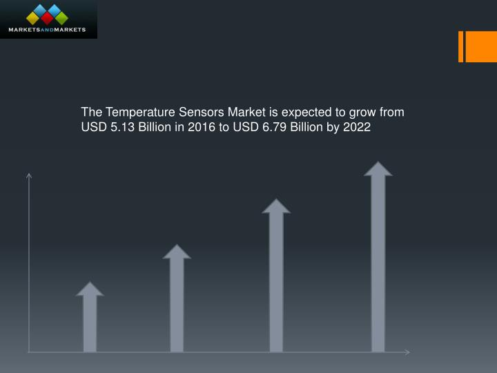 The Temperature Sensors Market is expected to grow from USD 5.13 Billion in 2016 to USD 6.79 Billion by 2022