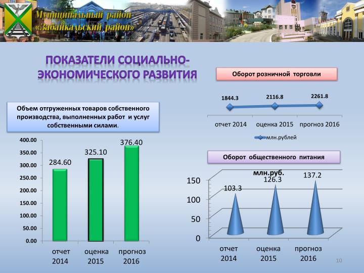 Показатели социально-экономического развития