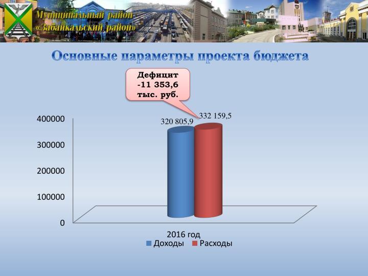 Основные параметры проекта бюджета