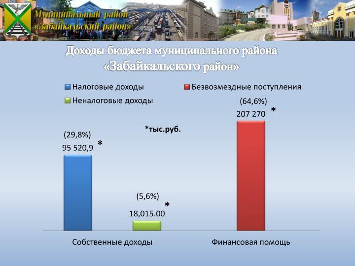 Доходы бюджета муниципального района «