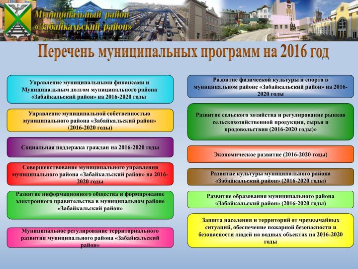 Перечень муниципальных программ на