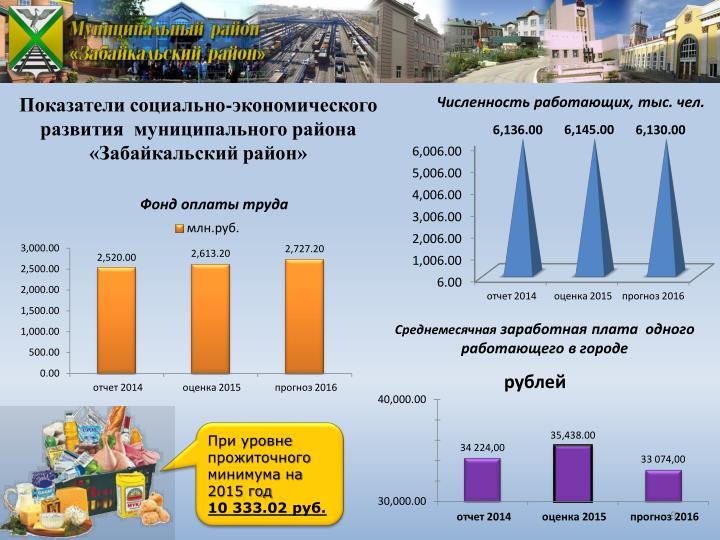 Показатели социально-экономического развития  муниципального