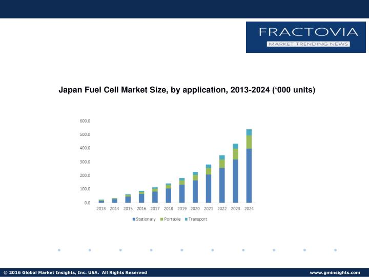 Japan Fuel Cell Market Size, by application, 2013-2024 ('000 units)