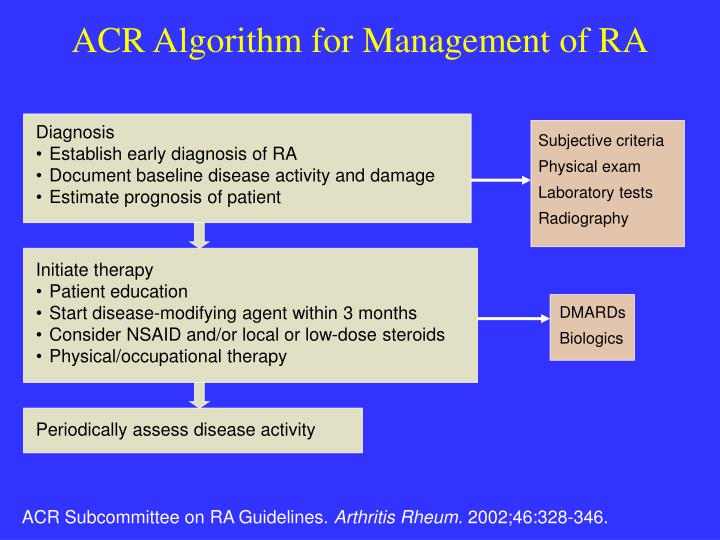 ACR Algorithm for Management of RA