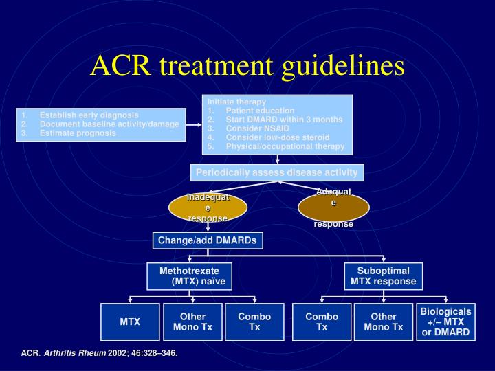 ACR treatment guidelines