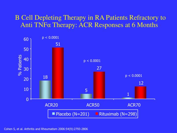 B Cell Depleting Therapy in RA Patients Refractory to