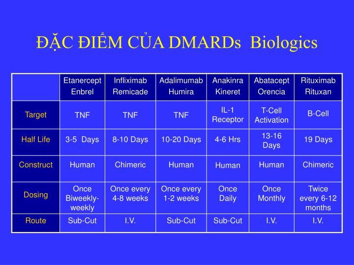 ĐẶC ĐIỂM CỦA DMARDs  Biologics
