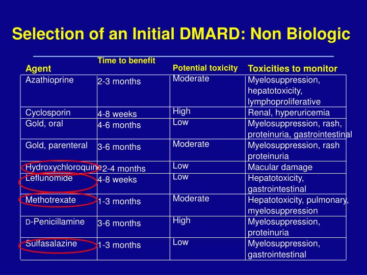 Selection of an Initial DMARD: Non Biologic