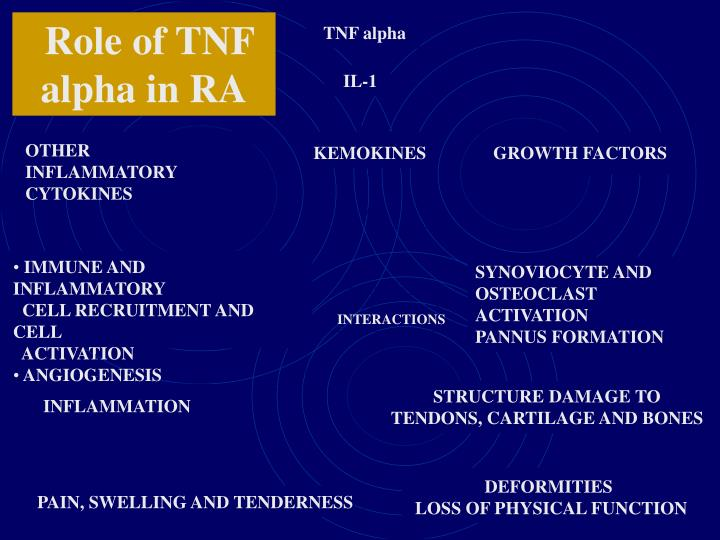 Role of TNF alpha in RA