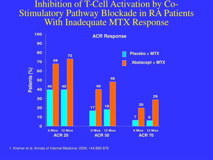 Inhibition of T-Cell Activation by Co-Stimulatory Pathway Blockade in RA Patients With Inadequate MTX Response