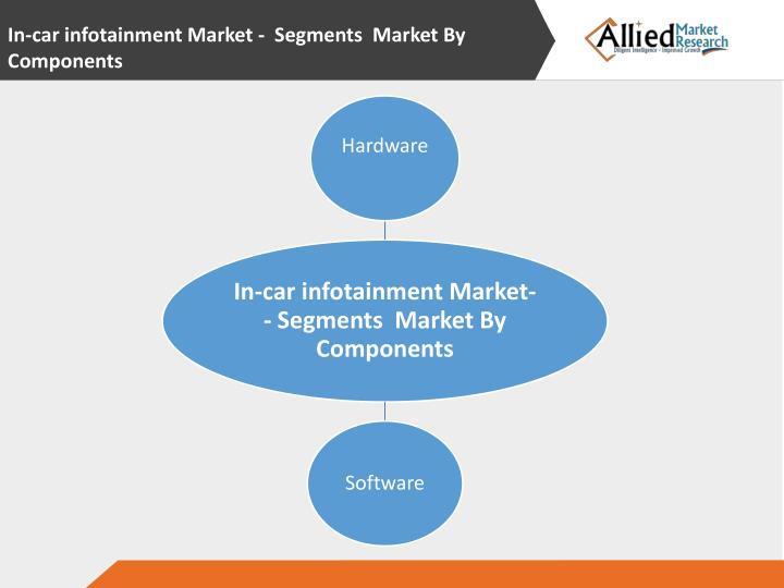 In-car infotainment Market -  Segments