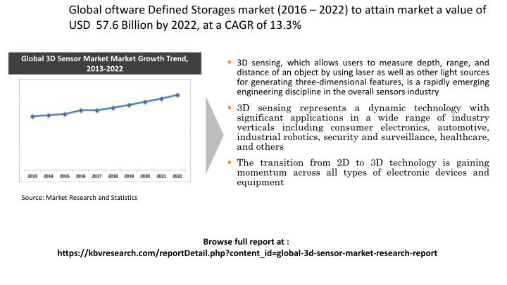 Global oftware Defined Storages market (2016 – 2022) to attain market a value of USD  57.6 Billion by 2022, at a CAGR of 13.3%