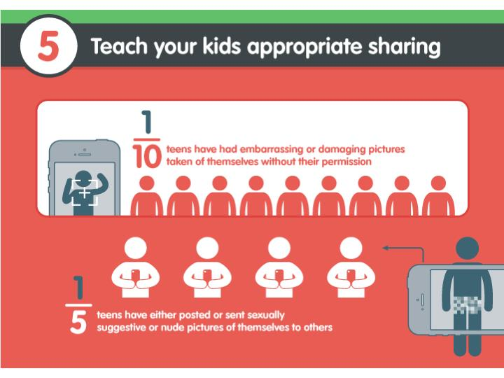 Teach your kinds appropriate sharing