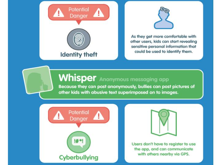 As they get more comfortable with other users, kids can start revealing sensitive personal information that could be used to identify them. Whisper – Because they can post anonymously, bullies can post pictures of other kids with abusive text superimposed on to images. Users don't have to register to use the app, and can communicate with others nearby via GPS.