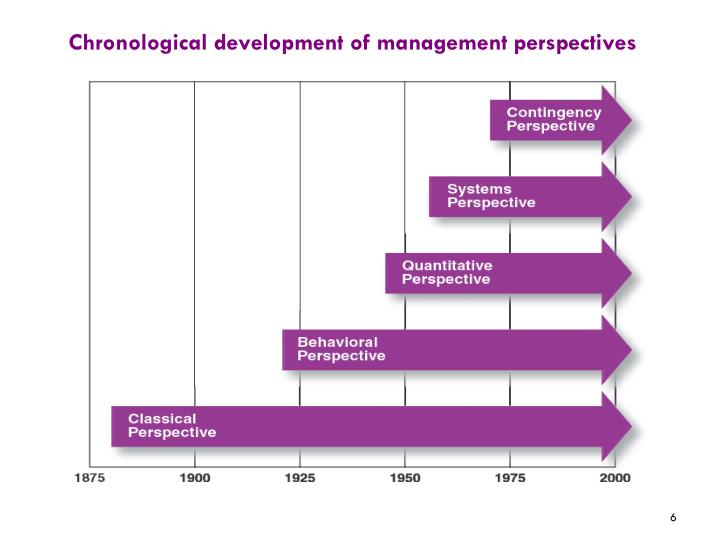 Chronological development of management perspectives