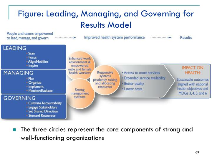 Figure: Leading, Managing, and Governing for Results Model