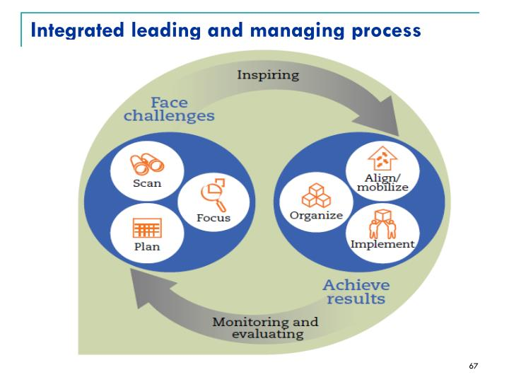 Integrated leading and managing