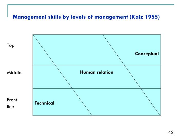 Management skills by levels of management (Katz 1955)